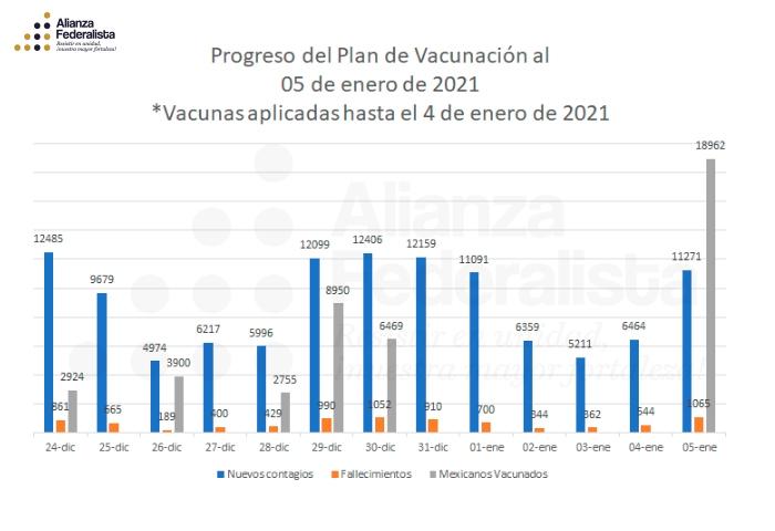 Plan de vacunación al 5 de enero 2021 | #AlianzaFederalista