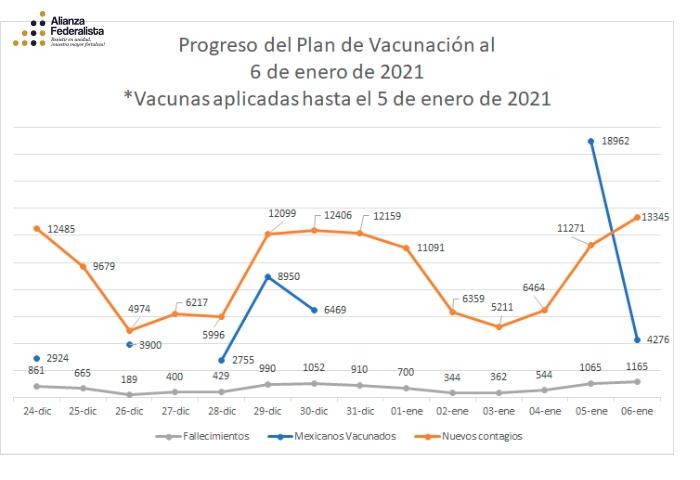Plan de vacunación al 6 de enero de 2021 | #AlianzaFederalista