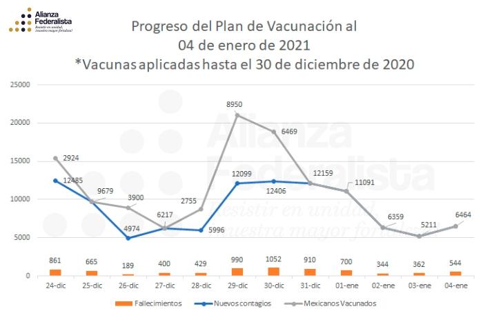 Plan de vacunación al 4 de enero de 2021 | #AlianzaFederalista