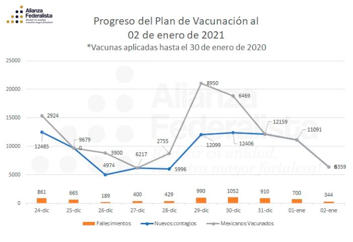 Plan de vacunación al 2 de enero de 2021 | #AlianzaFederalista